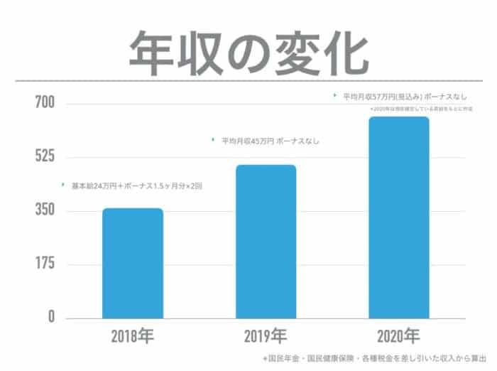 森田先生の年収の変化