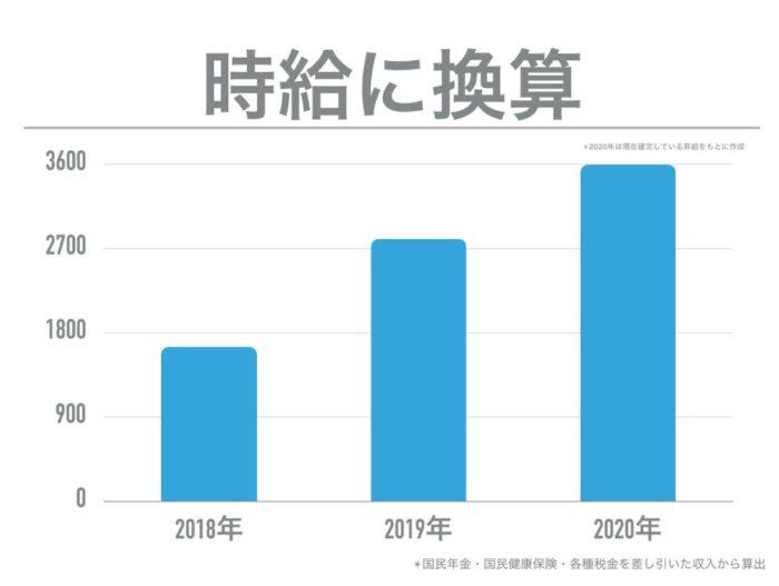 森田先生の年収の変化を時給換算