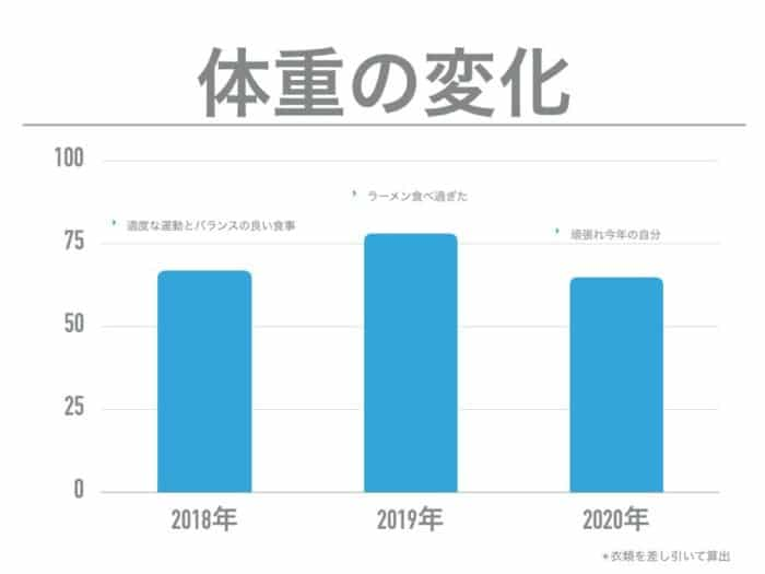 森田先生の体重の変化