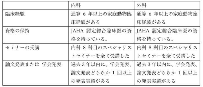 受験資格の一覧表